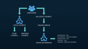 Three Approaches for Healthy Online Church